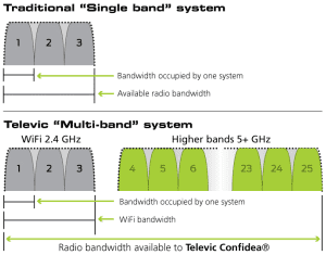 wireless_bands